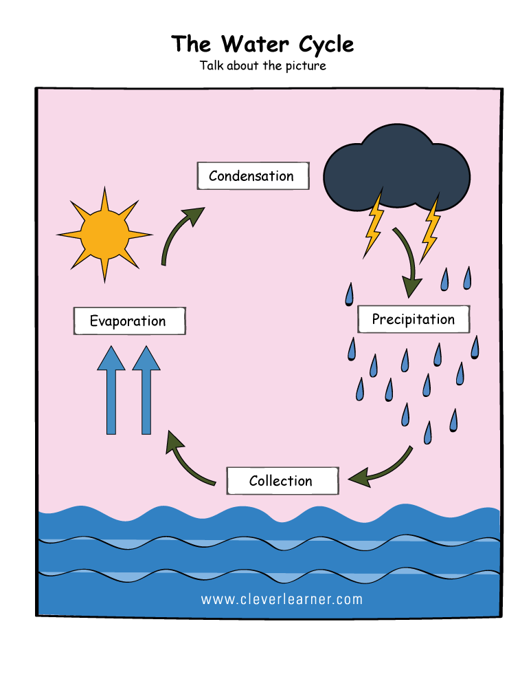 Printable water cycle worksheets for preschools ccuart Choice Image